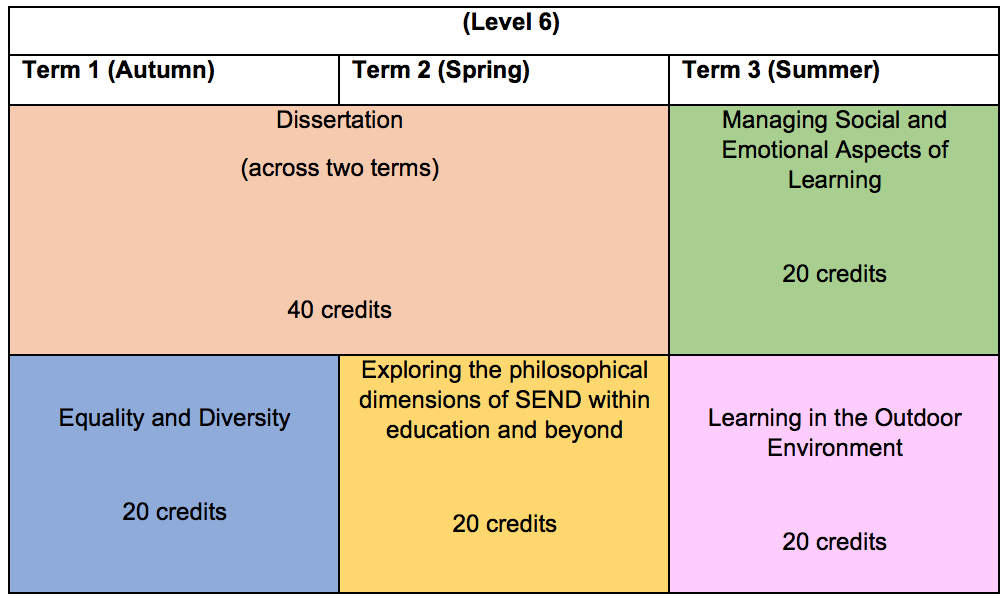course structure and module grid