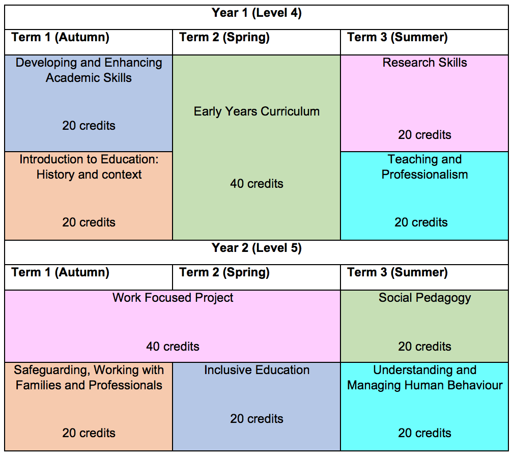 Course structure and module chart