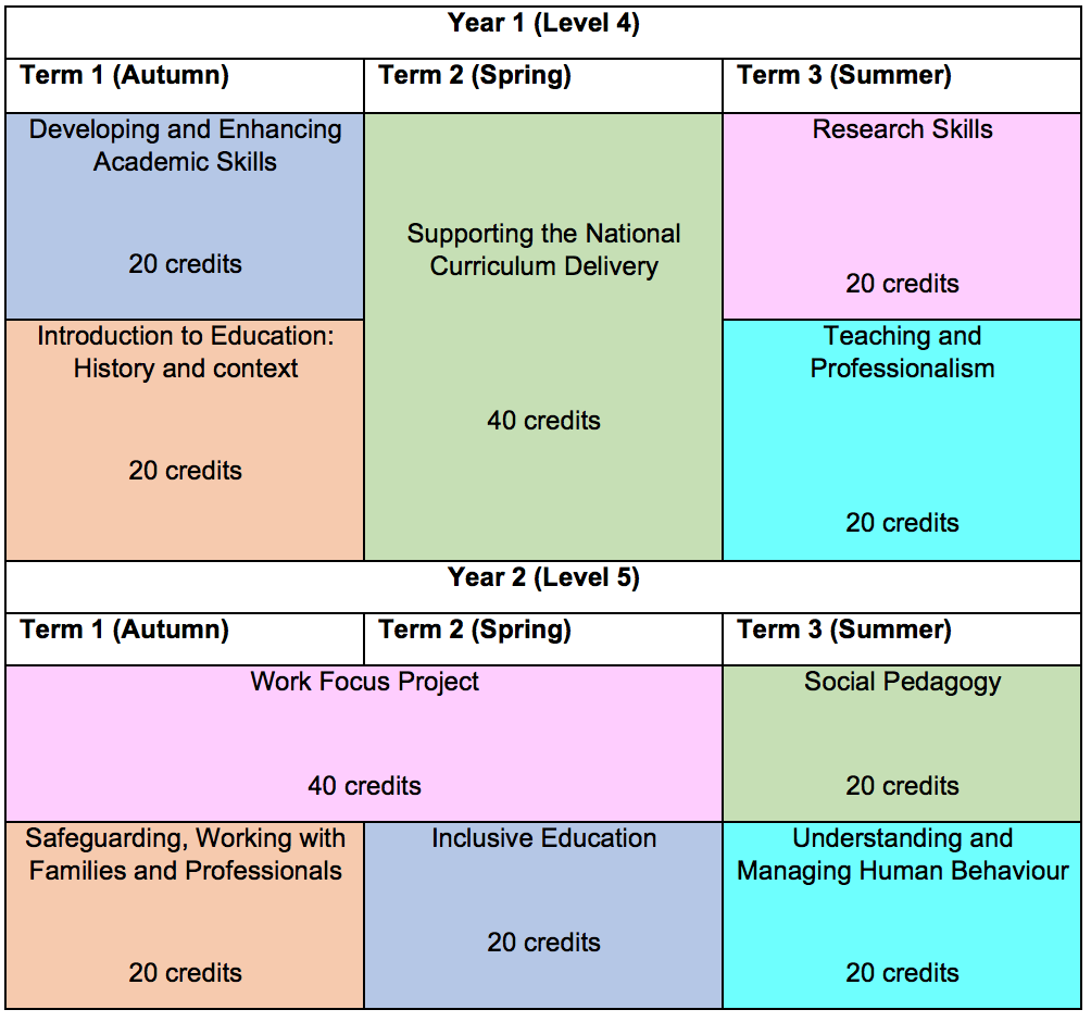 course structure and module diagram